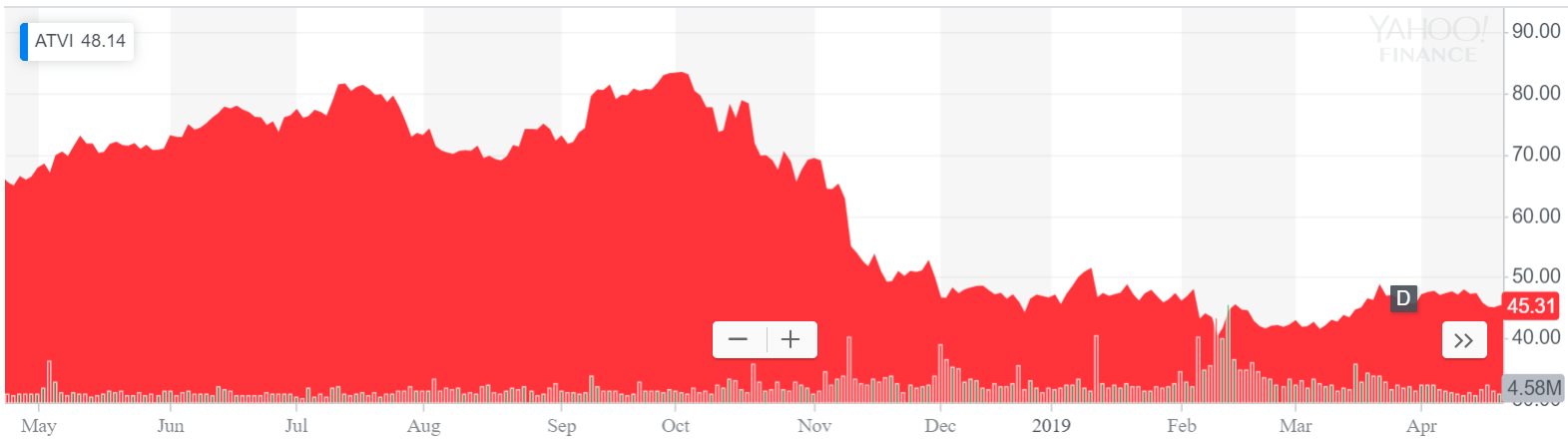 Activision Stock Chart