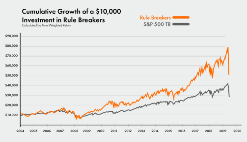 rule-breakers-performance