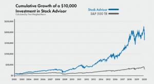 stock-advisor-performance