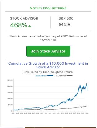 best stock newsletter of 2020