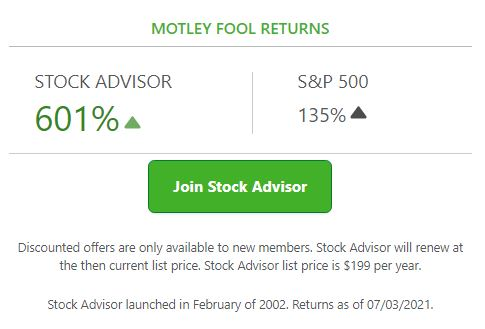 fool stock performance July 2, 2021