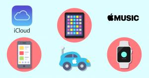 fundamental analysis apple