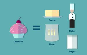 fundamental analysis cupcake 2