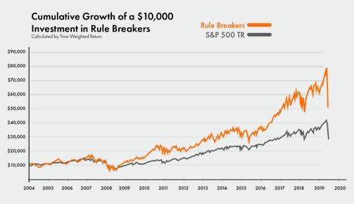 rule-breakers-performance