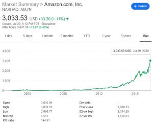 amazon-stock