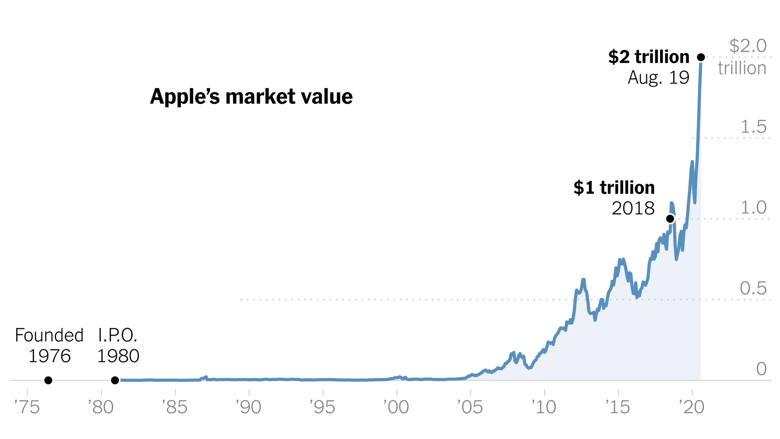 appl-buy