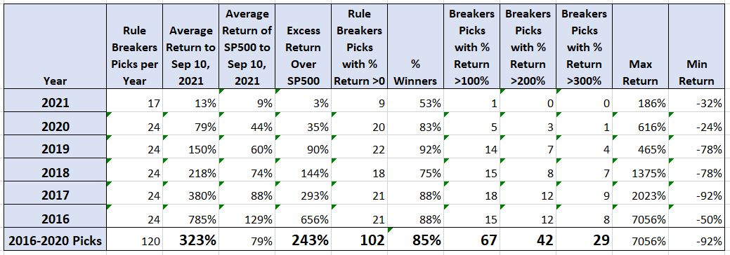 my rule breakers performance September 10, 2021