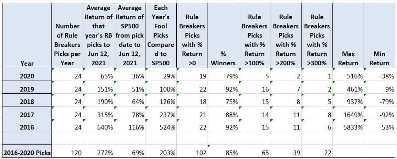 rule breakers performance June 12 2021