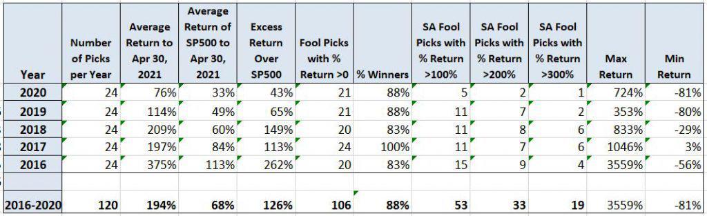 My Motley Fool Stock Advisor Performance as of May 1