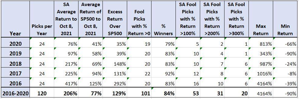Fool Stock Performance