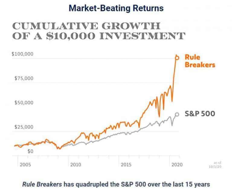 rule breakers performance