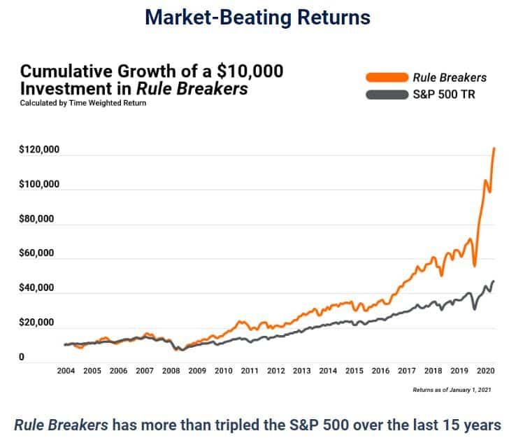 rule-breakers-january-2021-performance