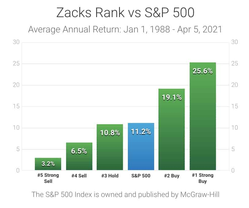Zacks rating  vs S&P