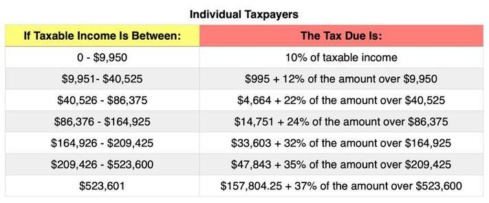 Income Tax Individual