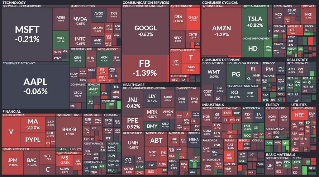 Stock Screeners Finviz Map
